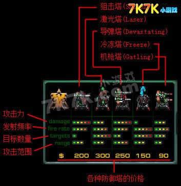 星际争霸2: 塔防_7k7k游戏资讯